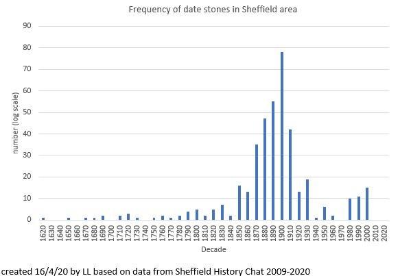 sheffield history date stone 16 04 2020.JPG